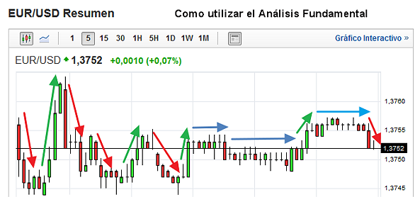 como utilizar el analisis fundamental1